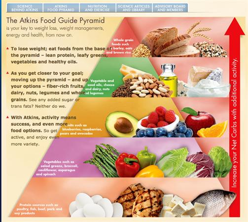 Atkins Diet is Not What I Thought » PfitBlog